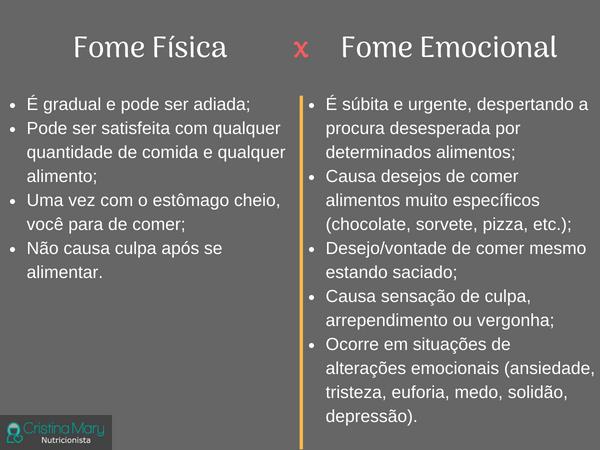 Cristina Mary Nutri - Como diferenciar os tipos de fome - Fome física e emocional